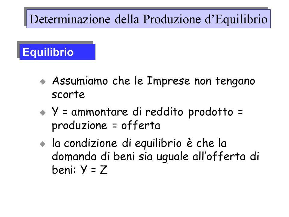 Assumiamo che le Imprese non tengano scorte Y = ammontare di reddito prodotto = produzione = offerta la condizione di equilibrio è che la domanda di b