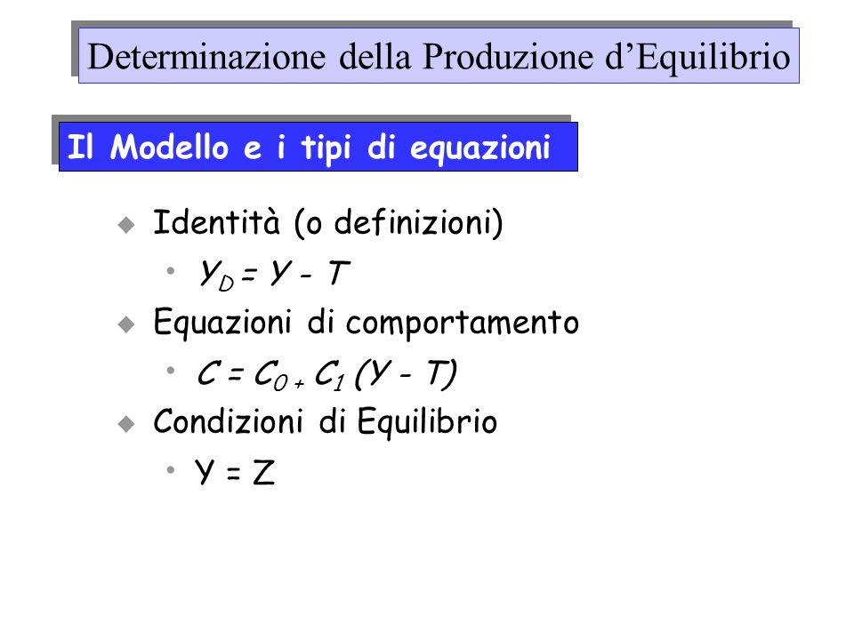 Identità (o definizioni) Y D = Y - T Equazioni di comportamento C = C 0 + C 1 (Y - T) Condizioni di Equilibrio Y = Z Il Modello e i tipi di equazioni