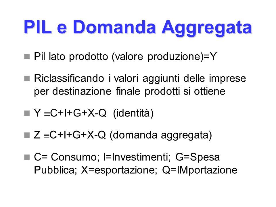 PIL e Domanda Aggregata Pil lato prodotto (valore produzione)=Y Riclassificando i valori aggiunti delle imprese per destinazione finale prodotti si ot