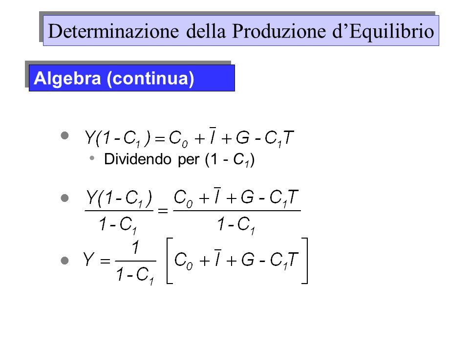 Dividendo per (1 - C 1 ) Determinazione della Produzione dEquilibrio Algebra (continua)
