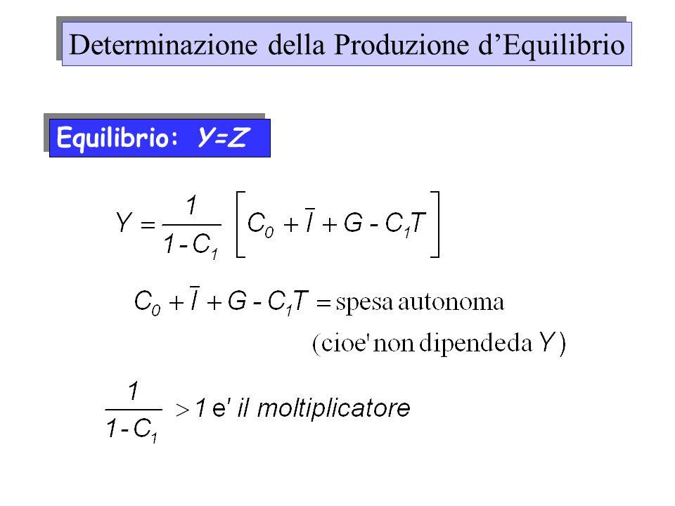 Equilibrio: Y=Z Determinazione della Produzione dEquilibrio