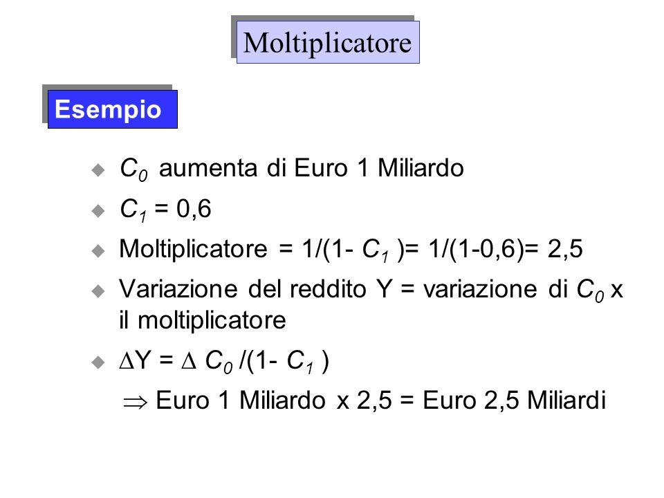 C 0 aumenta di Euro 1 Miliardo C 1 = 0,6 Moltiplicatore = 1/(1- C 1 )= 1/(1-0,6)= 2,5 Variazione del reddito Y = variazione di C 0 x il moltiplicatore
