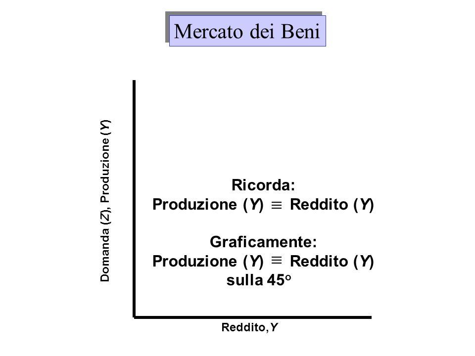 Reddito,Y Domanda (Z), Produzione (Y) Ricorda: Produzione (Y) Reddito (Y) Graficamente: Produzione (Y) Reddito (Y) sulla 45 o Mercato dei Beni
