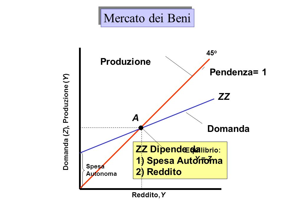 Reddito,Y Domanda (Z), Produzione (Y) 45 o Produzione ZZ Dipende da 1) Spesa Autonoma 2) Reddito Mercato dei Beni ZZ Domanda Pendenza= 1 Equilibrio: Y