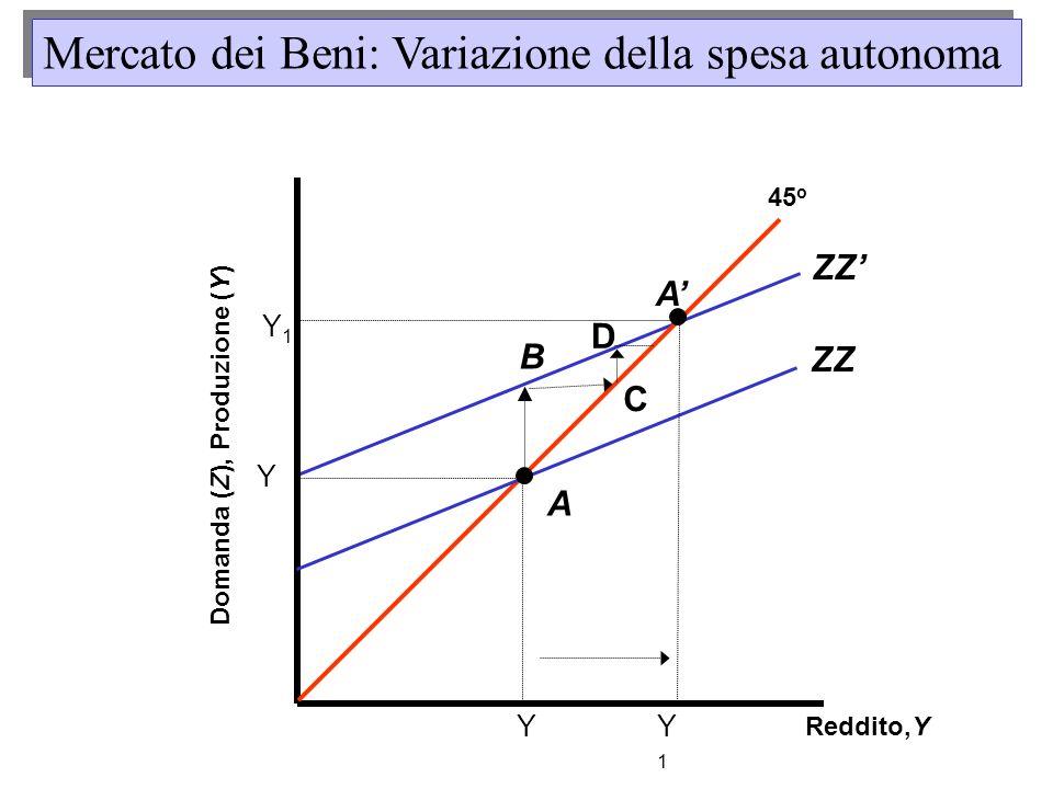 B ZZ Reddito,Y Domanda (Z), Produzione (Y) 45 o Y ZZ A Y Y1Y1 Y1Y1 C D A Mercato dei Beni: Variazione della spesa autonoma