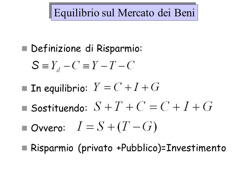 Definizione di Risparmio: In equilibrio: Sostituendo: Ovvero: Risparmio (privato +Pubblico)=Investimento Equilibrio sul Mercato dei Beni