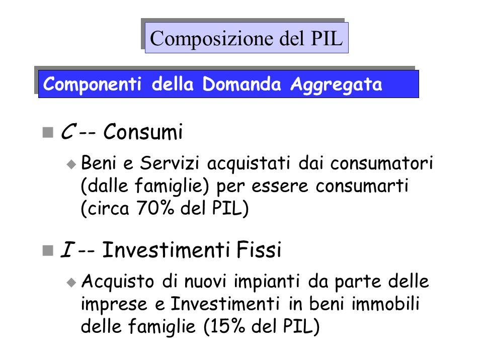 C -- Consumi Beni e Servizi acquistati dai consumatori (dalle famiglie) per essere consumarti (circa 70% del PIL) I -- Investimenti Fissi Acquisto di
