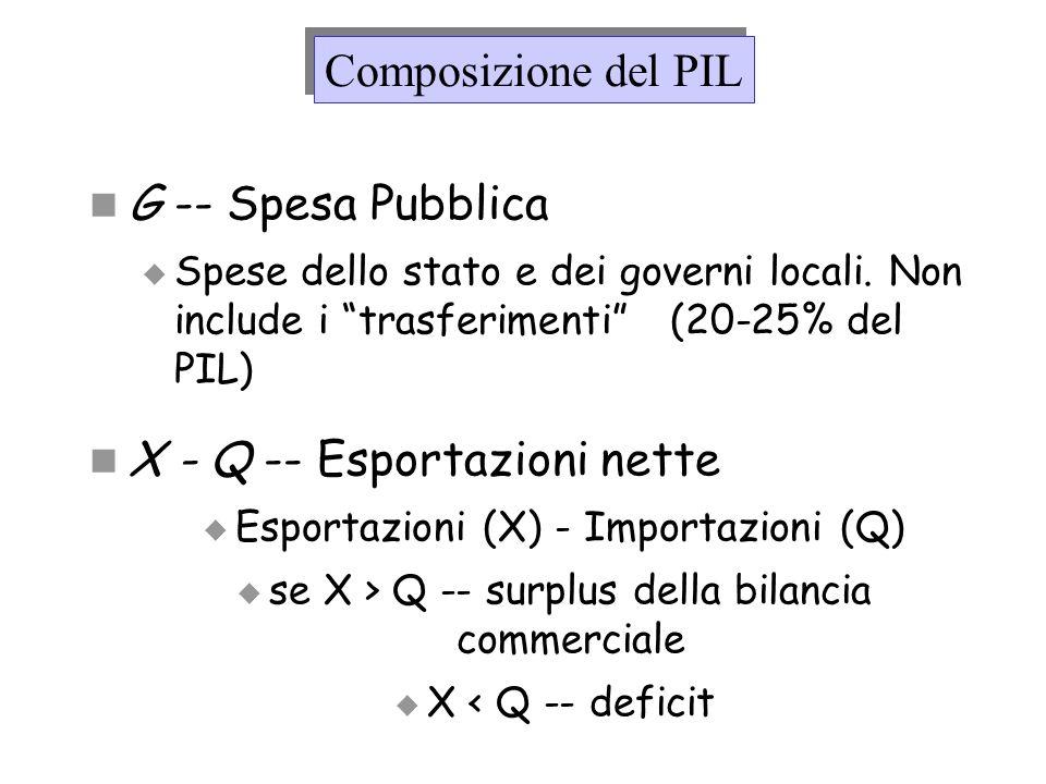 G -- Spesa Pubblica Spese dello stato e dei governi locali. Non include i trasferimenti (20-25% del PIL) X - Q -- Esportazioni nette Esportazioni (X)