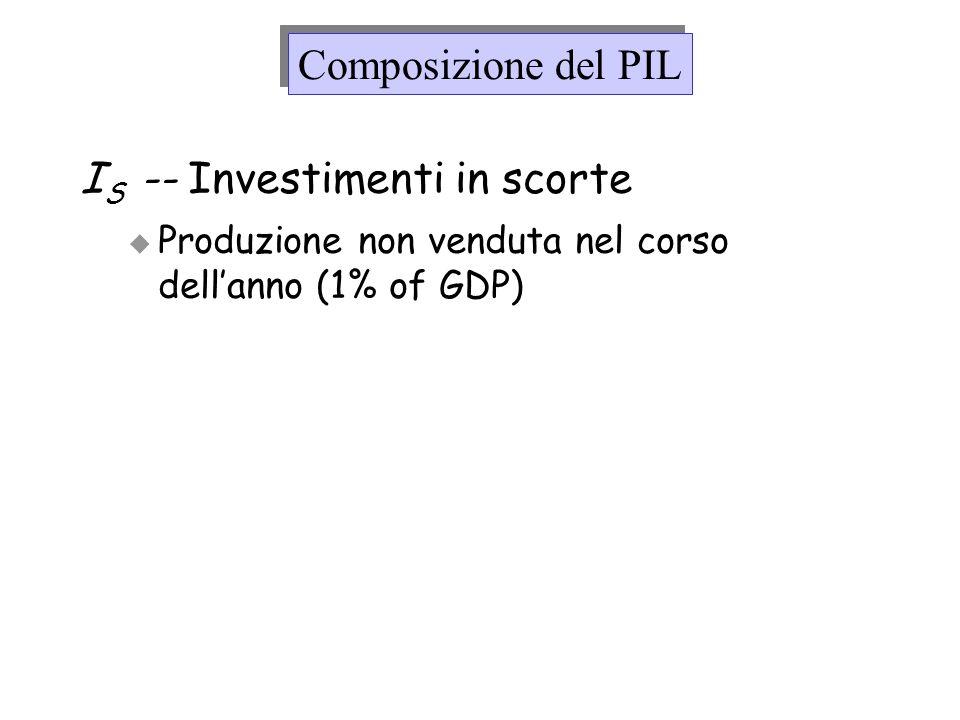 I S -- Investimenti in scorte Produzione non venduta nel corso dellanno (1% of GDP) Composizione del PIL