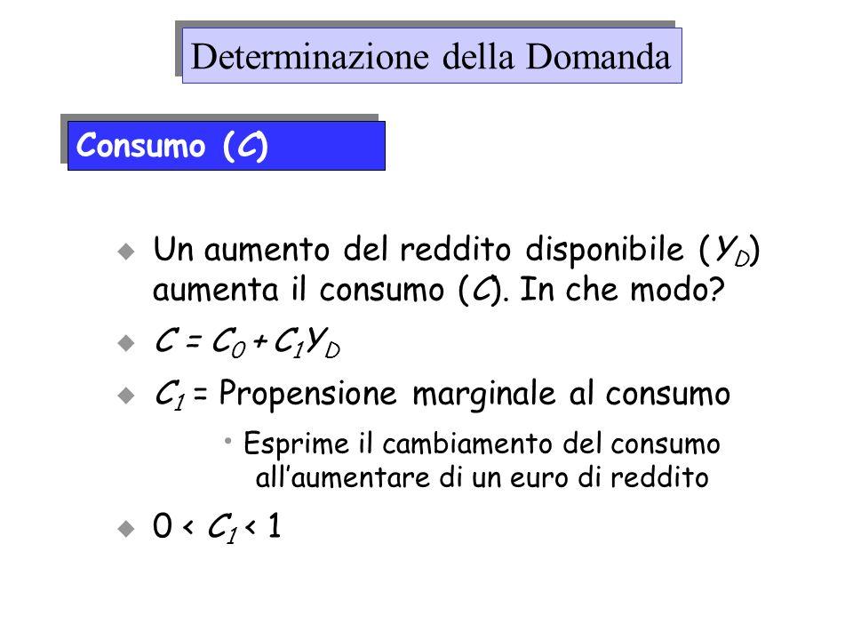 Un aumento del reddito disponibile (Y D ) aumenta il consumo (C). In che modo? C = C 0 + C 1 Y D C 1 = Propensione marginale al consumo Esprime il cam
