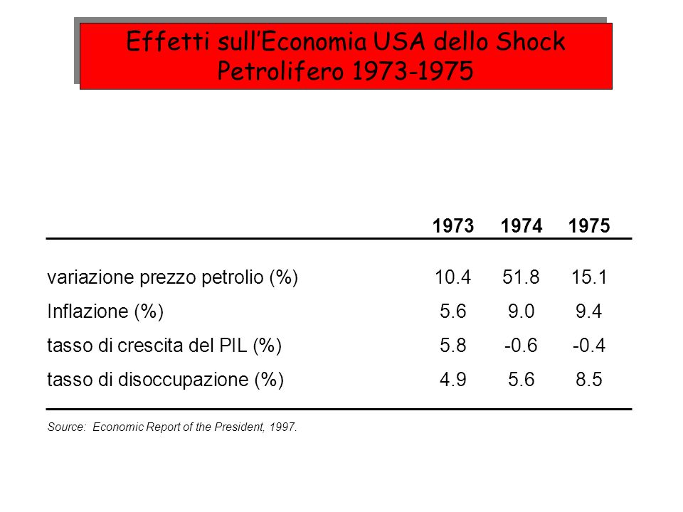 Effetti sullEconomia USA dello Shock Petrolifero 1973-1975 197319741975 variazione prezzo petrolio (%)10.451.815.1 Inflazione (%)5.69.09.4 tasso di crescita del PIL (%)5.8-0.6-0.4 tasso di disoccupazione (%)4.95.68.5 Source: Economic Report of the President, 1997.