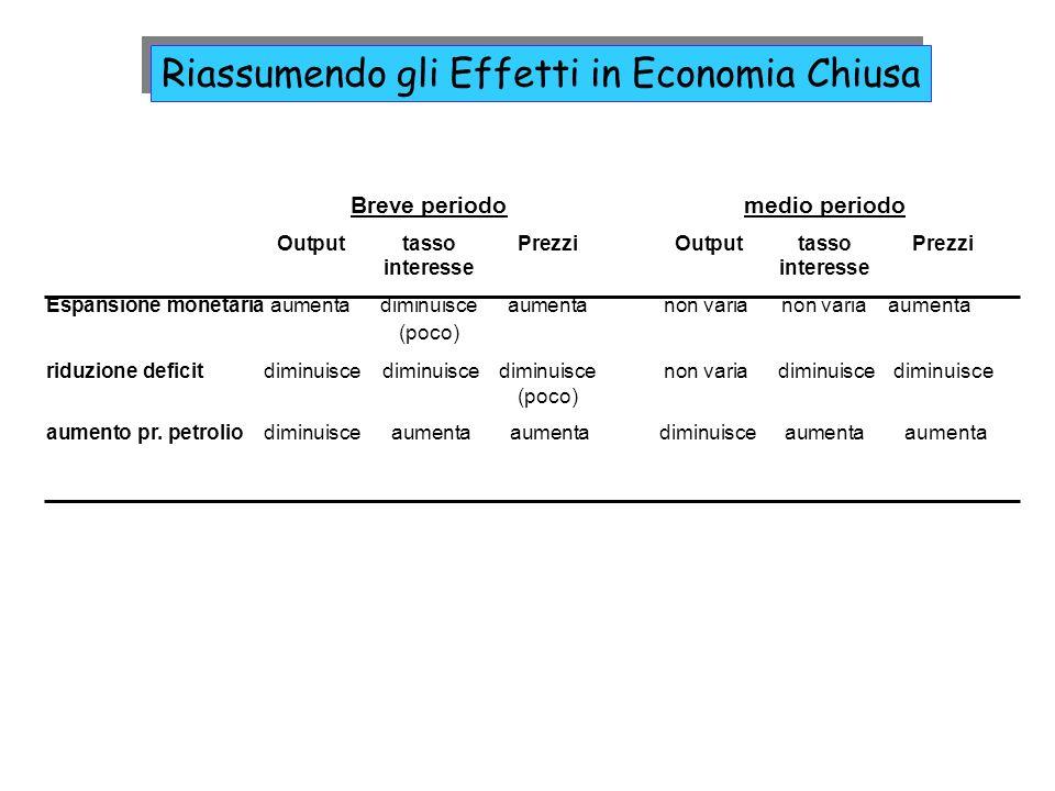 Breve periodomedio periodo OutputtassoPrezzi OutputtassoPrezzi interesseinteresse Espansione monetariaaumentadiminuisceaumentanon varia non varia aume