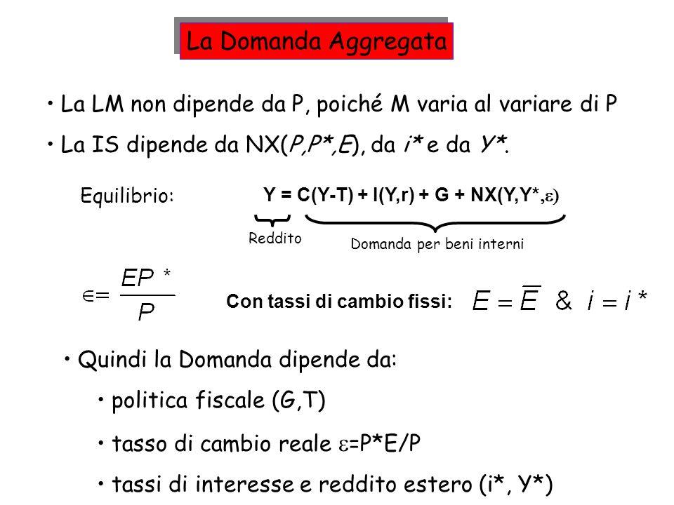 La LM non dipende da P, poiché M varia al variare di P La IS dipende da NX(P,P*,E), da i* e da Y*. Equilibrio: Reddito Y = C(Y-T) + I(Y,r) + G + NX(Y,