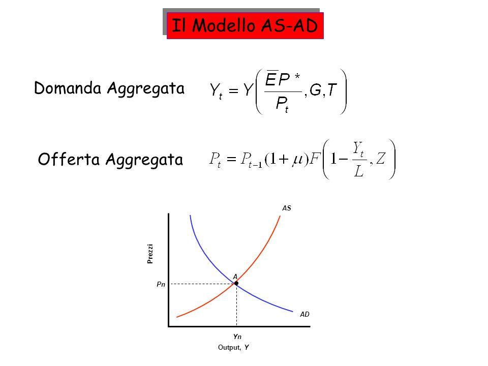 Domanda Aggregata Il Modello AS-AD Offerta Aggregata Output, Y Prezzi AD AS Yn A Pn
