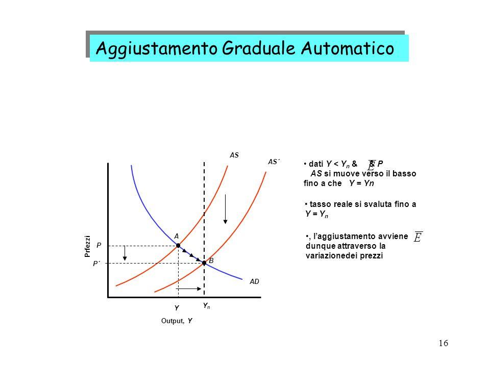 16 Aggiustamento Graduale Automatico Output, Y Prfezzi AD AS Y A P YnYn AS´ tasso reale si svaluta fino a Y = Y n dati Y < Y n & & P AS si muove verso il basso fino a che Y = Yn, laggiustamento avviene dunque attraverso la variazionedei prezzi P´ B