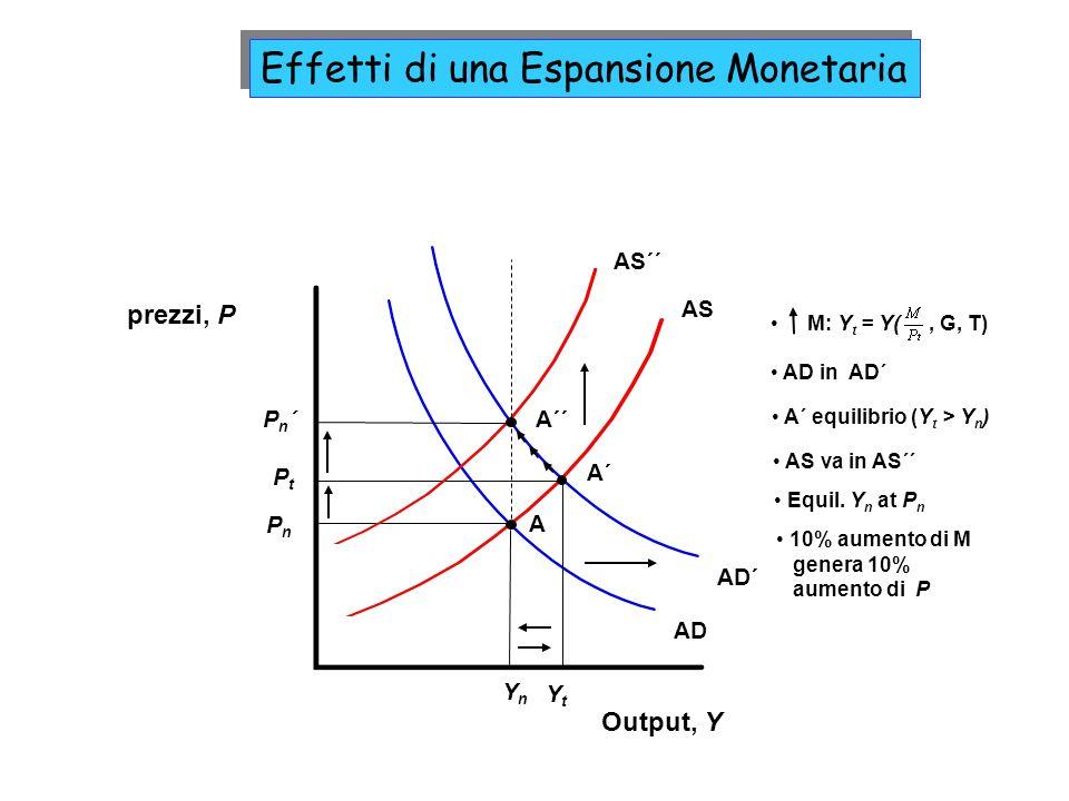 AD AS Output, Y prezzi, P YnYn PnPn A AD´ YtYt A´ PtPt A´ equilibrio (Y t > Y n ) AS´´ A´´Pn´Pn´ AD in AD´ M: Y t = Y(, G, T) AS va in AS´´ Equil. Y n