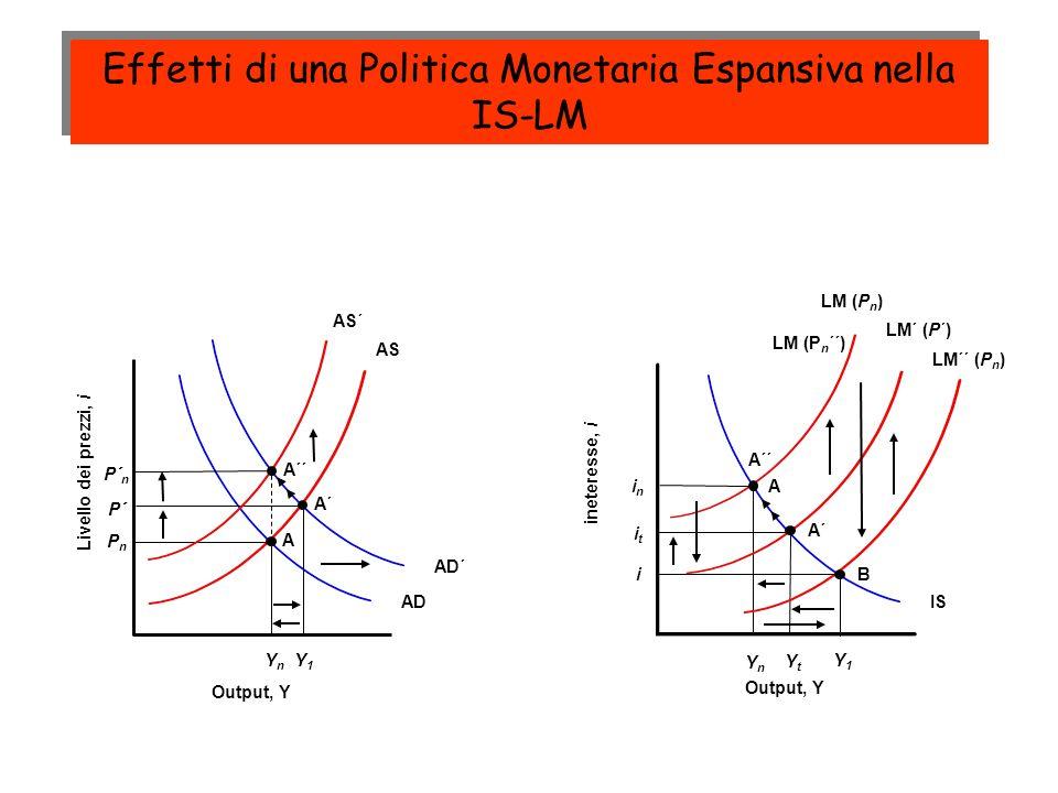 LM (P n ) YnYn PnPn AS AD IS Livello dei prezzi, i Output, Y ineteresse, i Output, Y A inin YnYn A LM´ (P´) A´ YtYt itit LM´´ (P n ) i Y1Y1 B AD´ Y1Y1 P´ A´ AS´ P´ n A´´ LM (P n ´´) Effetti di una Politica Monetaria Espansiva nella IS-LM