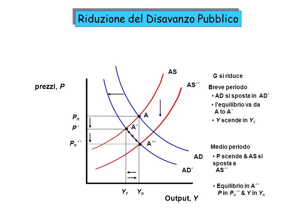 AD´ AS´´ AD AS Output, Y prezzi, P YnYn PnPn A Y1Y1 A´ P´ A´´ P n ´´ G si riduce lequilibrio va da A to A´ AD si sposta in AD´ Y scende in Y 1 Breve periodo P scende & AS si sposta a AS´´ Equilibrio in A´´ P in P n ´´ & Y in Y n Medio periodo Riduzione del Disavanzo Pubblico