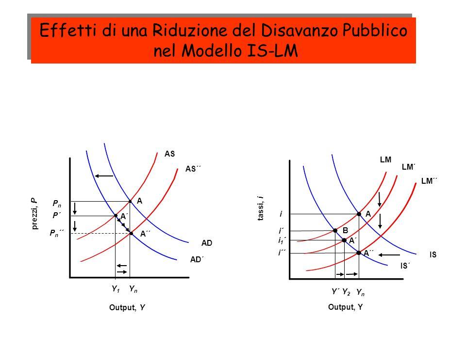 AD AS YnYn PnPn A IS LM A i YnYn Output, Y prezzi, P tassi, i Output, Y AD´ Y1Y1 A´ P´ IS´ Y´ i´ B LM´´ i´´ A´´ AS´´ P n ´´ A´´ LM´ Y2Y2 A´ i1´i1´ Riduzione del deficit pubblico Effetti di una Riduzione del Disavanzo Pubblico nel Modello IS-LM Effetti di una Riduzione del Disavanzo Pubblico nel Modello IS-LM