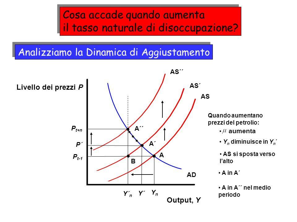 AS´ AS Output, Y Livello dei prezzi P AD A P t-1 YnYn Analizziamo la Dinamica di Aggiustamento AS´´ A´´ P t+n A´ P´ Y´ Quando aumentano prezzi del petrolio: Y n diminuisce in Y n ´ AS si sposta verso lalto A in A´ A in A´´ nel medio periodo aumenta B Y´ n Cosa accade quando aumenta il tasso naturale di disoccupazione.