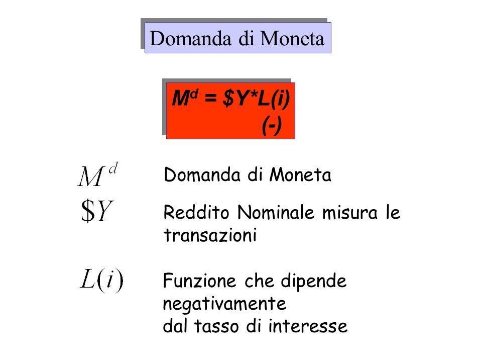 Domanda di Moneta M d = $Y*L(i) (-) M d = $Y*L(i) (-) Funzione che dipende negativamente dal tasso di interesse Reddito Nominale misura le transazioni