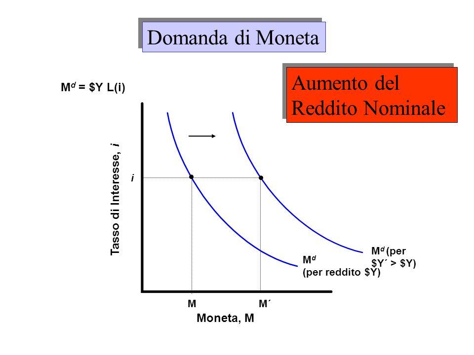 M d (per $Y´ > $Y) M d (per reddito $Y) Moneta, M Tasso di Interesse, i M i M´ M d = $Y L(i) Domanda di Moneta Aumento del Reddito Nominale