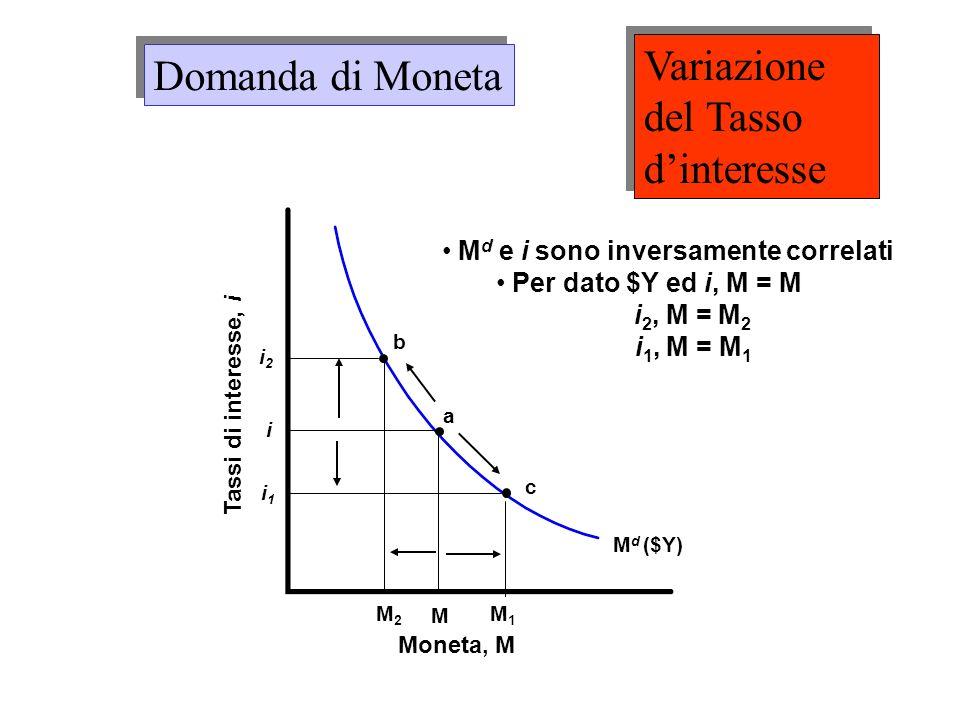 M d ($Y) Moneta, M Tassi di interesse, i M i a c M1M1 i1i1 b i2i2 M d e i sono inversamente correlati Per dato $Y ed i, M = M i 2, M = M 2 i 1, M = M