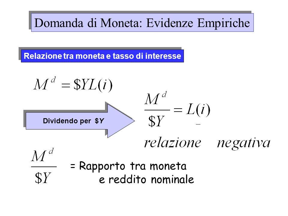 Relazione tra moneta e tasso di interesse Dividendo per $Y = Rapporto tra moneta e reddito nominale Domanda di Moneta: Evidenze Empiriche