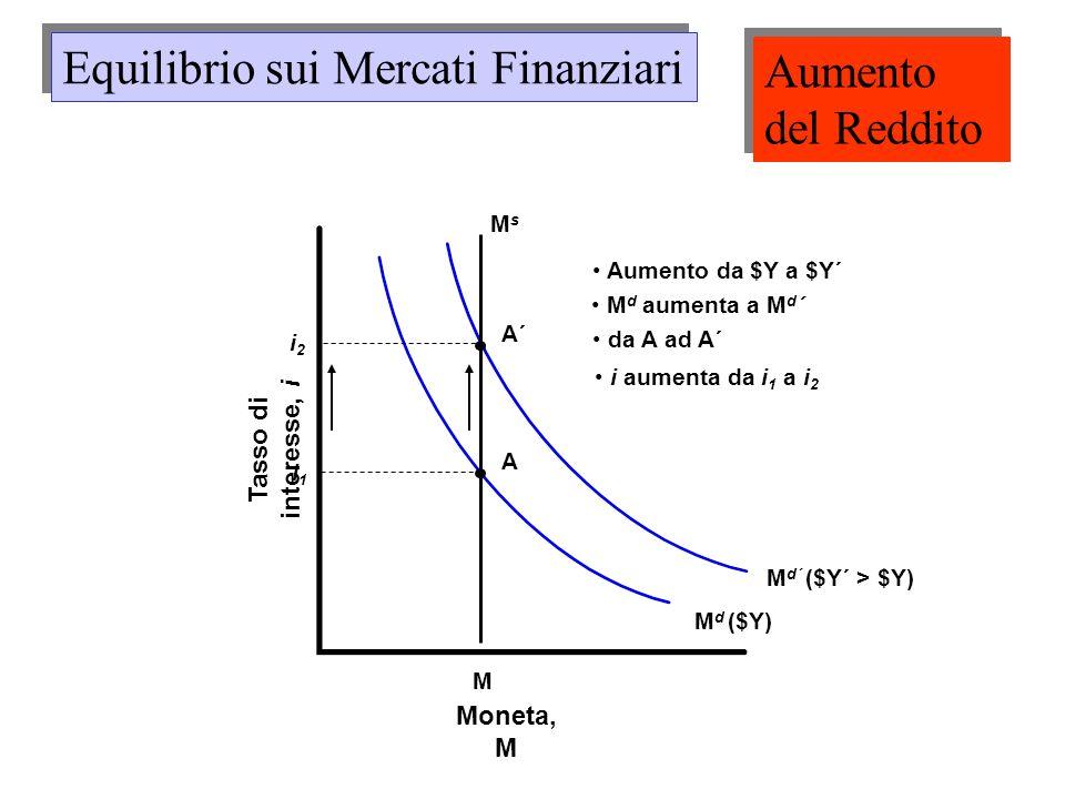 M d ($Y) M d´ ($Y´ > $Y) Aumento da $Y a $Y´ M d aumenta a M d ´ M MsMs Moneta, M Tasso di interesse, i i1i1 A A´ i2i2 da A ad A´ i aumenta da i 1 a i