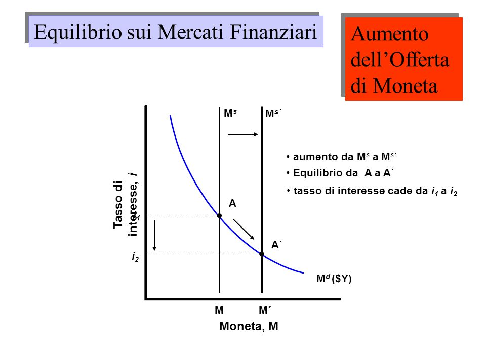 M d ($Y) Moneta, M Tasso di interesse, i MsMs M i1i1 A M s´ aumento da M s a M s ´ M´ Equilibrio da A a A´ A´ i2i2 tasso di interesse cade da i 1 a i