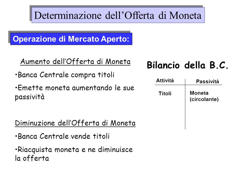 Bilancio della B.C. Aumento dellOfferta di Moneta Banca Centrale compra titoli Emette moneta aumentando le sue passività Diminuzione dellOfferta di Mo