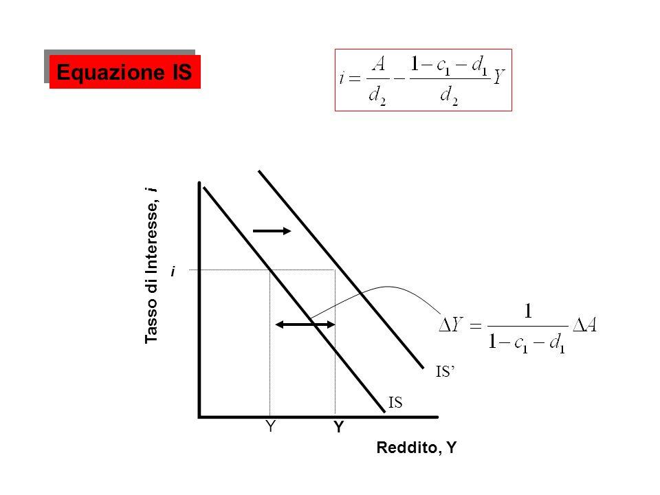 i Y Reddito, Y Equazione IS IS Y Tasso di Interesse, i