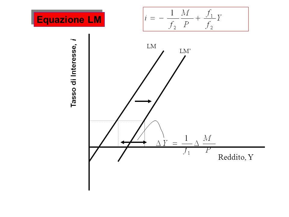 LM Equazione LM Reddito, Y Tasso di Interesse, i