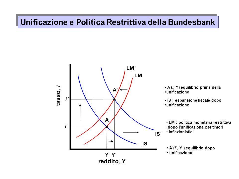 Unificazione e Politica Restrittiva della Bundesbank reddito, Y tasso, i Y´ i´ LM Y i A IS´ A´ LM´ A (i, Y) equilibrio prima della unificazione IS´: espansione fiscale dopo unificazione LM´: politica monetaria restrittiva dopo lunificazione per timori inflazionistici A´(i´, Y´) equilibrio dopo unificazione IS
