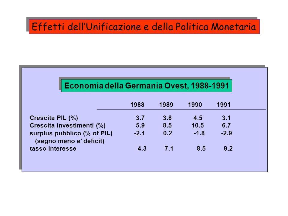 Economia della Germania Ovest, 1988-1991 1988198919901991 Crescita PIL (%) 3.7 3.8 4.5 3.1 Crescita investimenti (%) 5.9 8.5 10.5 6.7 surplus pubblico (% of PIL) -2.1 0.2 -1.8 -2.9 (segno meno e deficit) tasso interesse 4.3 7.1 8.5 9.2 Effetti dellUnificazione e della Politica Monetaria