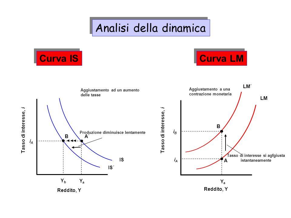 Dinamica di una Contrazione Monetaria Reddito, Y Tasso di Interesse, i Y´ i´ LM Y i A A´ IS A´´ LM´ A: inizialmente equil.
