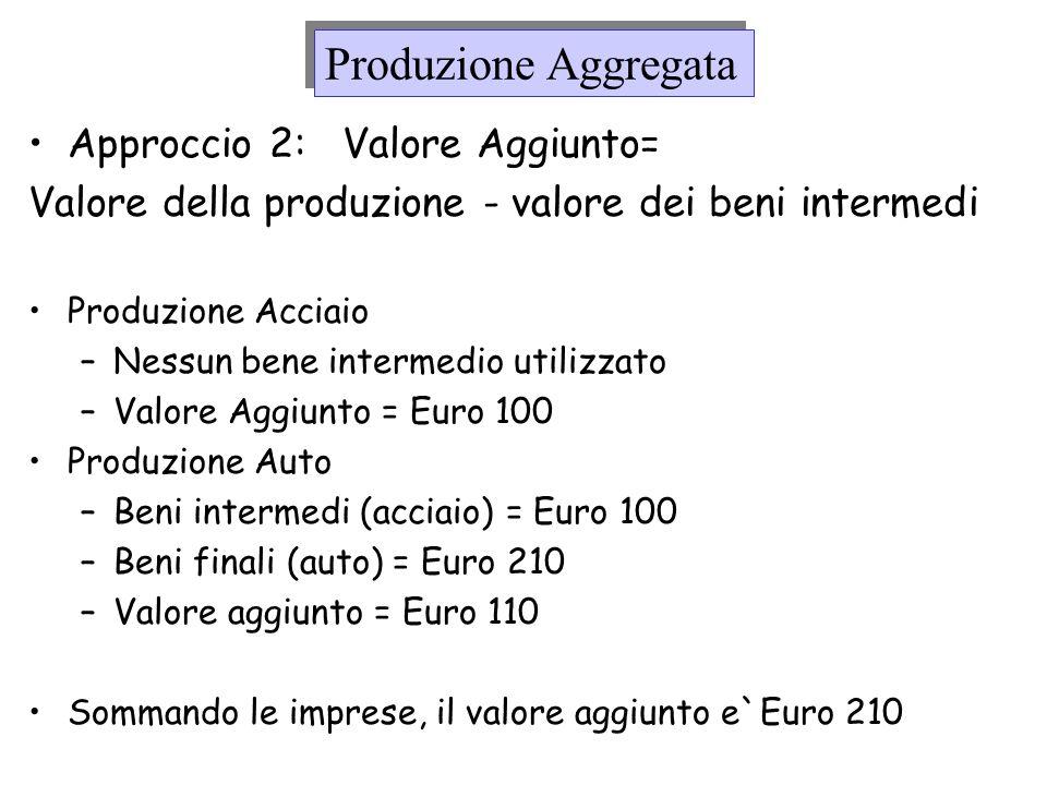 Produzione Aggregata Approcci 1 e 2 definiscono il PIL dal lato della Produzione Approccio 3 dal lato dei redditi: Somma dei redditi pagati da uneconomia –Imposte Indirette (Imposte sulla vendita) –Reddito dei lavoratori (fattore lavoro) –Reddito alle imprese (fattore capitale)