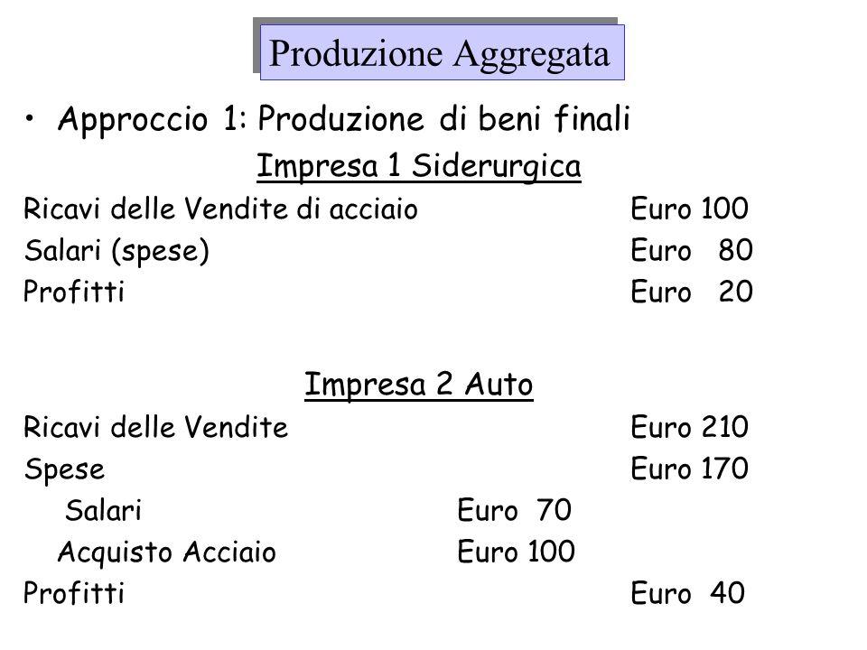 Produzione Aggregata Redditi (nellimpresa siderurgica) –Lavoro = Euro 80 –Capitale =Euro 20 –Totale=Euro 100 Redditi (nellimpresa automobilistica) –Lavoro = Euro 70 –Capitale =Euro 40 –Totale = Euro 110 Il totale dei redditi è Euro 210
