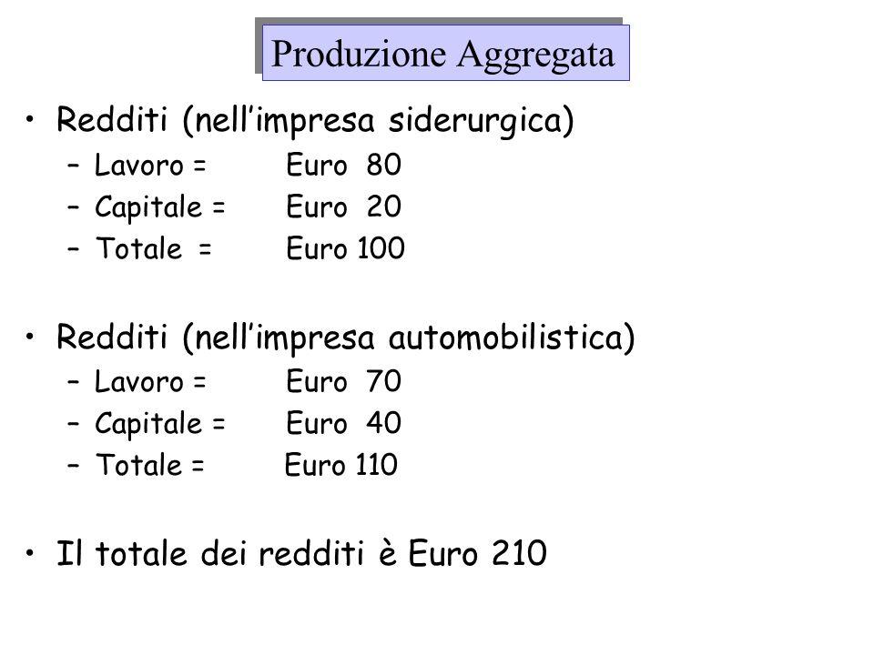 Composizione del PIL in USA 19601998 Redditi da Lavoro 66%65% Redditi da Capitale 26%27% Imposte Indirette 8% 8% Sostanzialmente stabile In Italia la composizione è simile