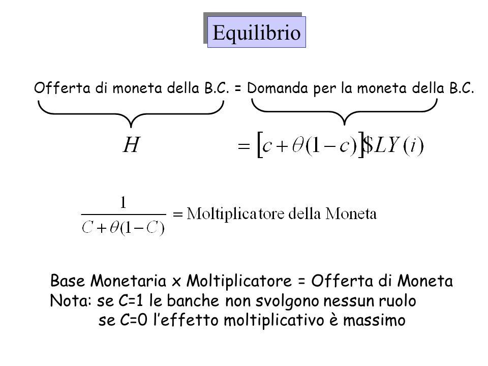 Equilibrio Offerta di moneta della B.C. = Domanda per la moneta della B.C. Base Monetaria x Moltiplicatore = Offerta di Moneta Nota: se C=1 le banche