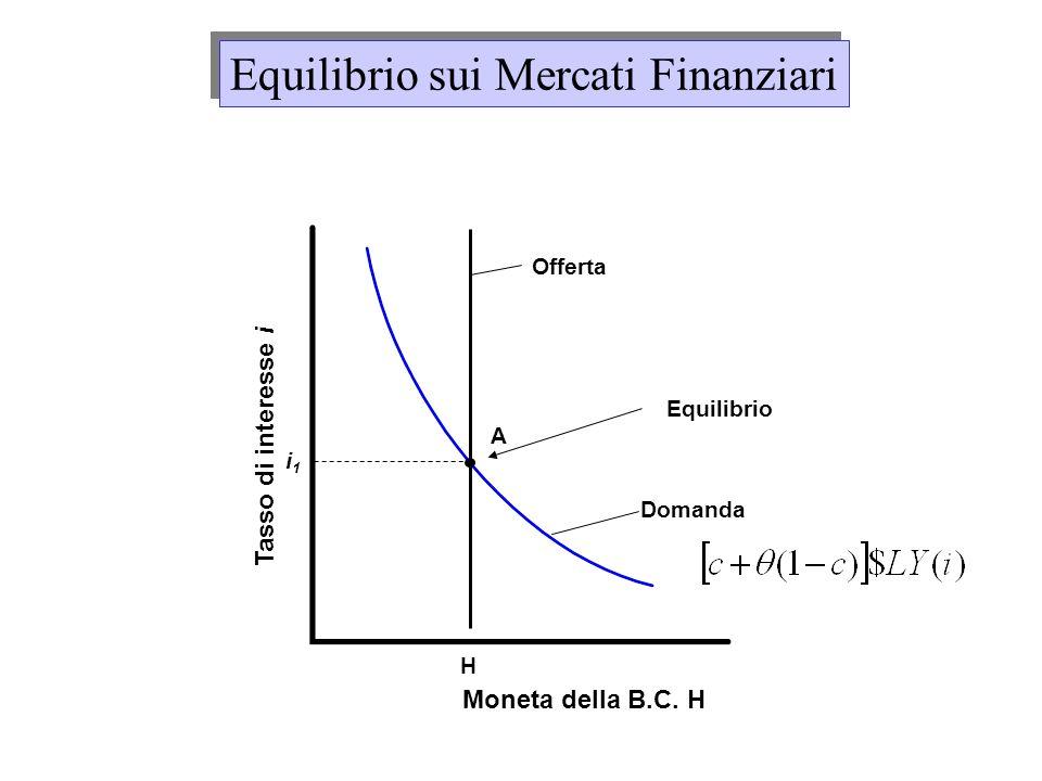 Moneta della B.C. H Tasso di interesse i H i1i1 Equilibrio A Offerta Domanda Equilibrio sui Mercati Finanziari