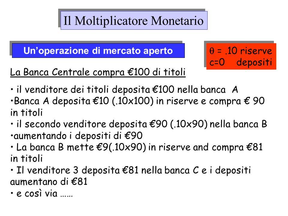 Unoperazione di mercato aperto La Banca Centrale compra 100 di titoli il venditore dei titoli deposita 100 nella banca A Banca A deposita 10 (.10x100)