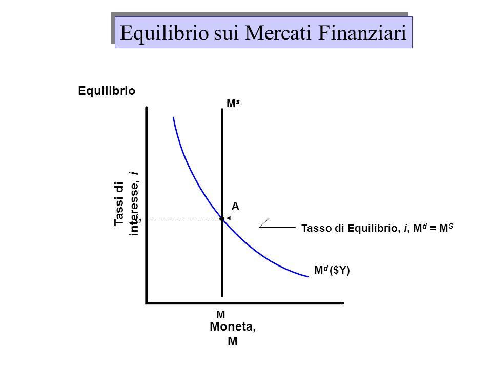 Domanda e Offerta di Riserve Offerta di Riserve Offerta di riserve = Domanda di Riserve Equilibrio sui Mercati Finanziari Equilibrio Moneta Tasso ufficiale di Sconto: Tasso di interesse che eguaglia lofferta di riserve (H-Cu d ) alla domanda di riserve (R d )