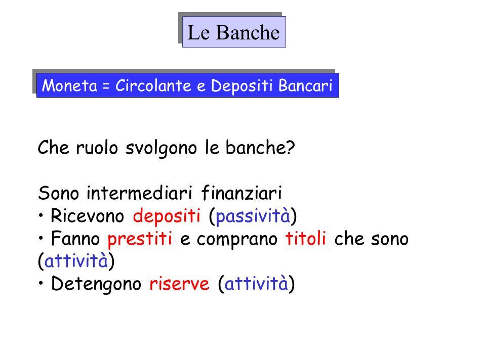 Moneta = Circolante e Depositi Bancari Le Banche Che ruolo svolgono le banche? Sono intermediari finanziari Ricevono depositi (passività) Fanno presti