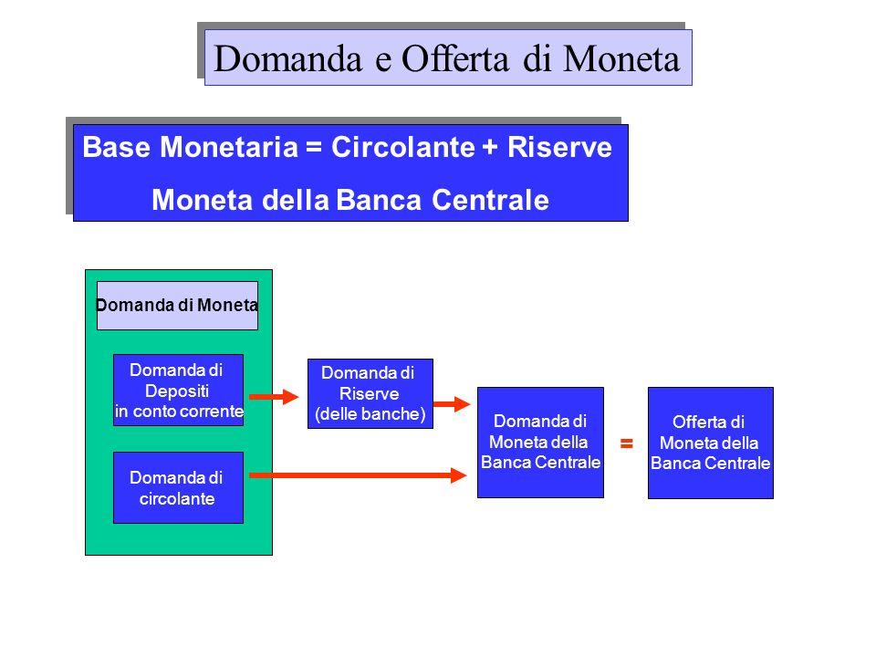 Domanda di Moneta Domanda e Offerta di Moneta Domanda di circolante : CU d Domanda di depositi in conto corrente : D d C è la proporzione (fissa) di moneta detenuta in circolante (US: C=0.4) 1-C e la proporzione detenuta in depositi in conto corrente.