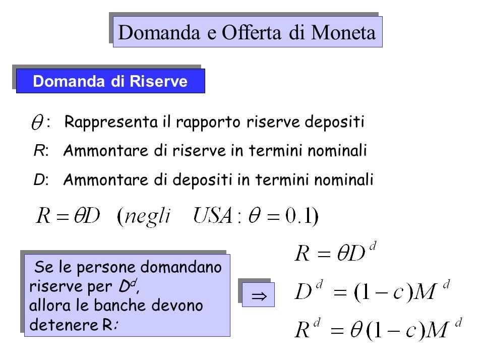 Domanda di Riserve : Rappresenta il rapporto riserve depositi R: Ammontare di riserve in termini nominali D: Ammontare di depositi in termini nominali