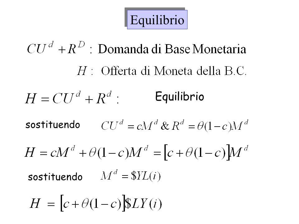 Equilibrio Offerta di moneta della B.C.= Domanda per la moneta della B.C.