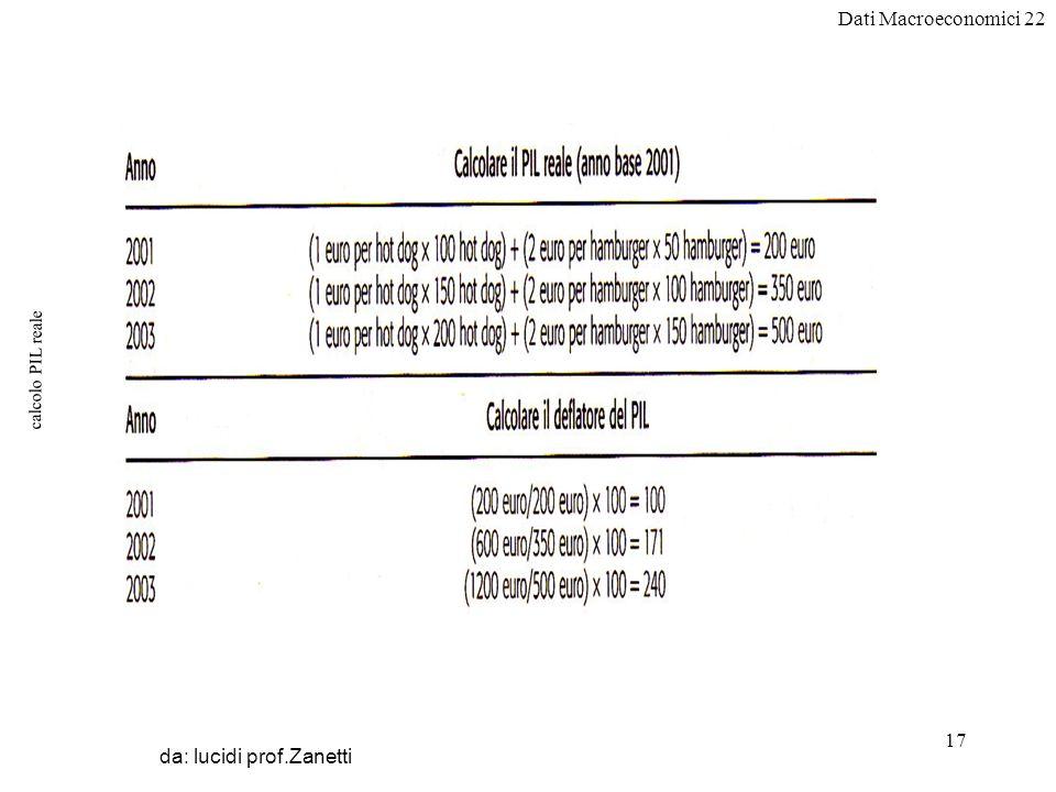 Dati Macroeconomici 22 17 calcolo PIL reale da: lucidi prof.Zanetti