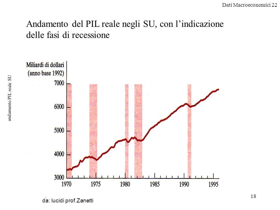 Dati Macroeconomici 22 18 andamento PIL reale SU da: lucidi prof.Zanetti Andamento del PIL reale negli SU, con lindicazione delle fasi di recessione