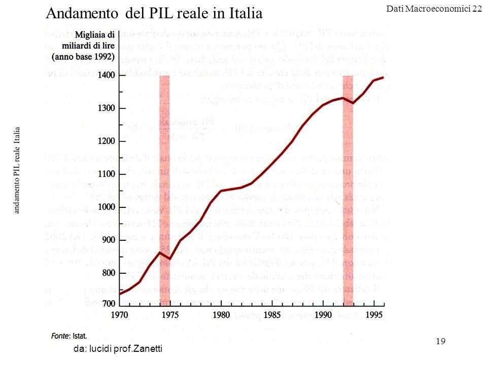 Dati Macroeconomici 22 19 andamento PIL reale Italia da: lucidi prof.Zanetti Andamento del PIL reale in Italia